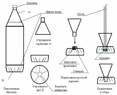 Как сделать бутылкорез для пластиковых бутылок чертеж