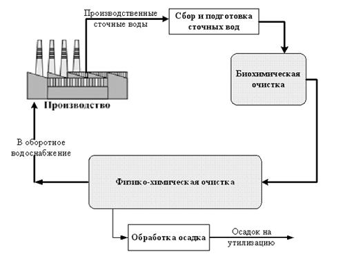 Основой биохимической очистки