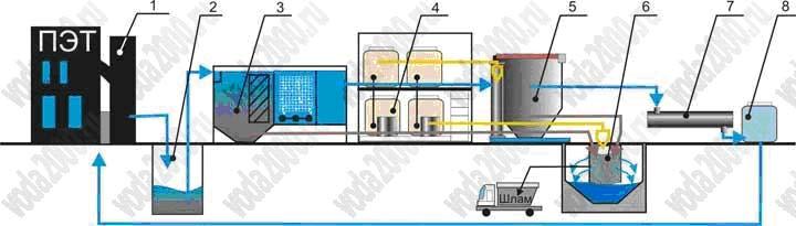 Технологическая схема по очистке сточных вод от переработки ПЭТ бутылок.